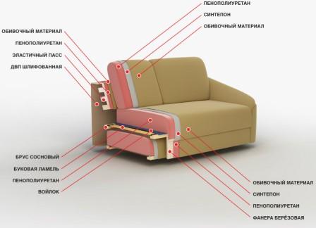 Как выбрать офисный диван.И из чего он состоит.