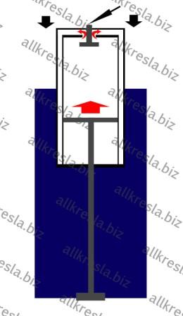 принцип работы газ лифта схема